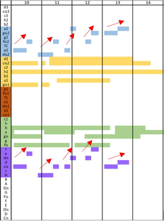 Wykres wysokościowo-czasowy tatów 10–14 on the sheer treshold of the night Harrisona Birtwistle'a.